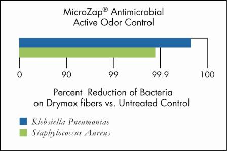 Drymax Socks Bacteria Reduction Chart