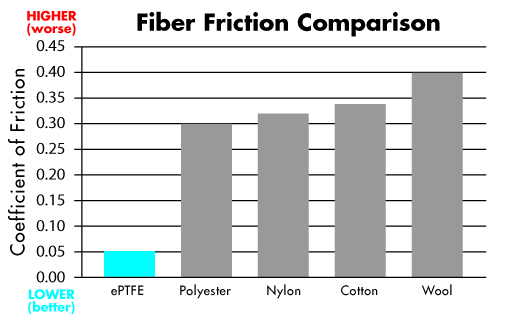 Drymax Friction Comparison of Profelin vs Wool